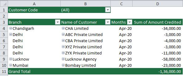 Create Pivot Table In Microsoft Excel
